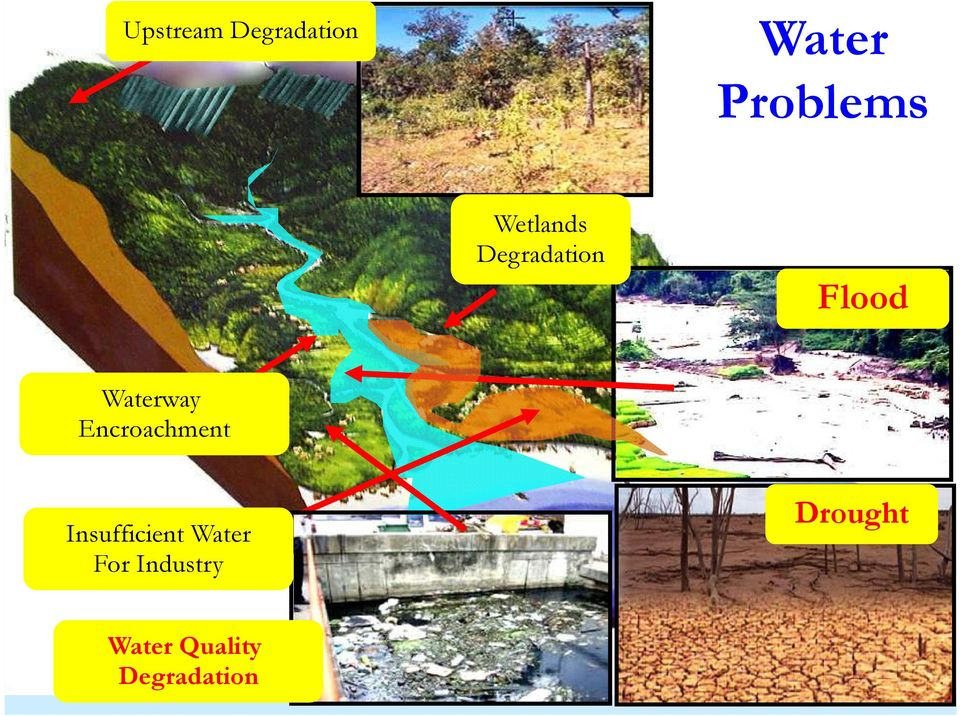 Problems Flood Waterway Encroachment Insufficient