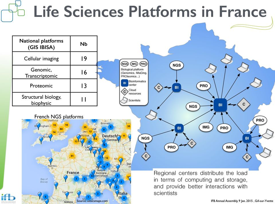 ..) Bioinformatics center Cloud resources Scientists PRO C NGS BI NGS PRO BI C French NGS platforms PRO BI IMG PRO NGS PRO C IMG BI C C Source: omicsmaps.