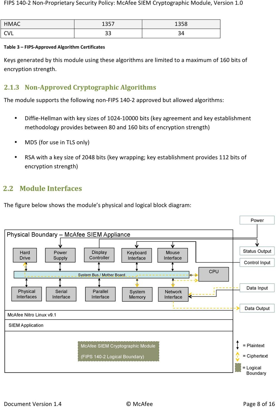 establishment methodology provides between 80 and 60 bits of encryption strength) MD5 (for use in TLS only) RSA with a key size of 2048 bits (key wrapping; key establishment provides 2 bits of