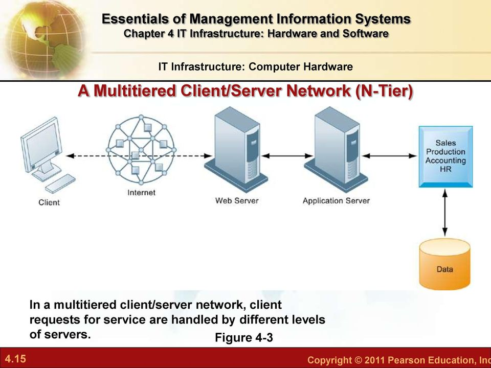 network, client requests for service are handled by different