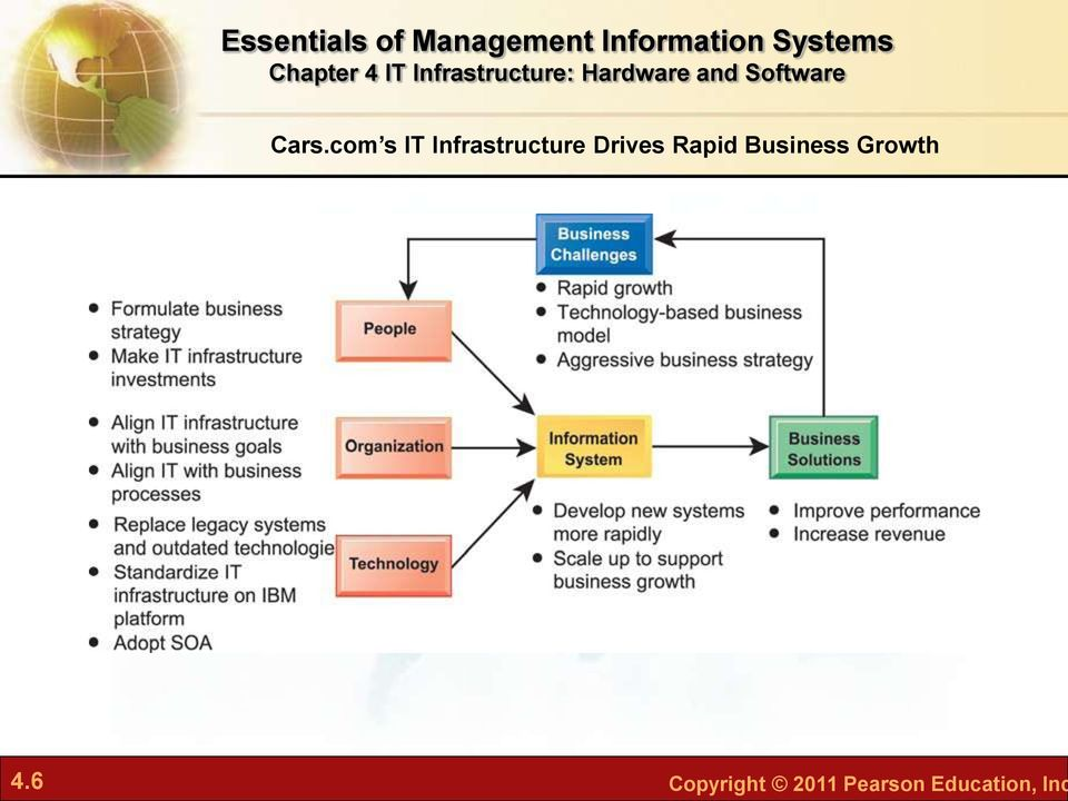 Rapid Business Growth 4.