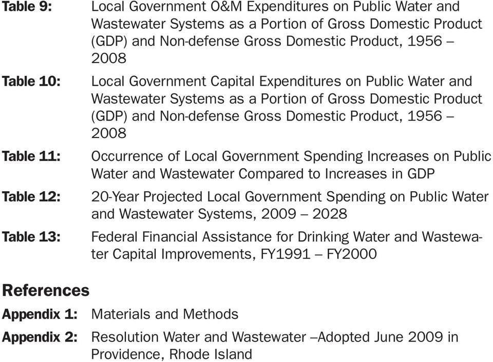 Occurrence of Local Government Spending Increases on Public Water and Wastewater Compared to Increases in GDP 20-Year Projected Local Government Spending on Public Water and Wastewater Systems, 2009