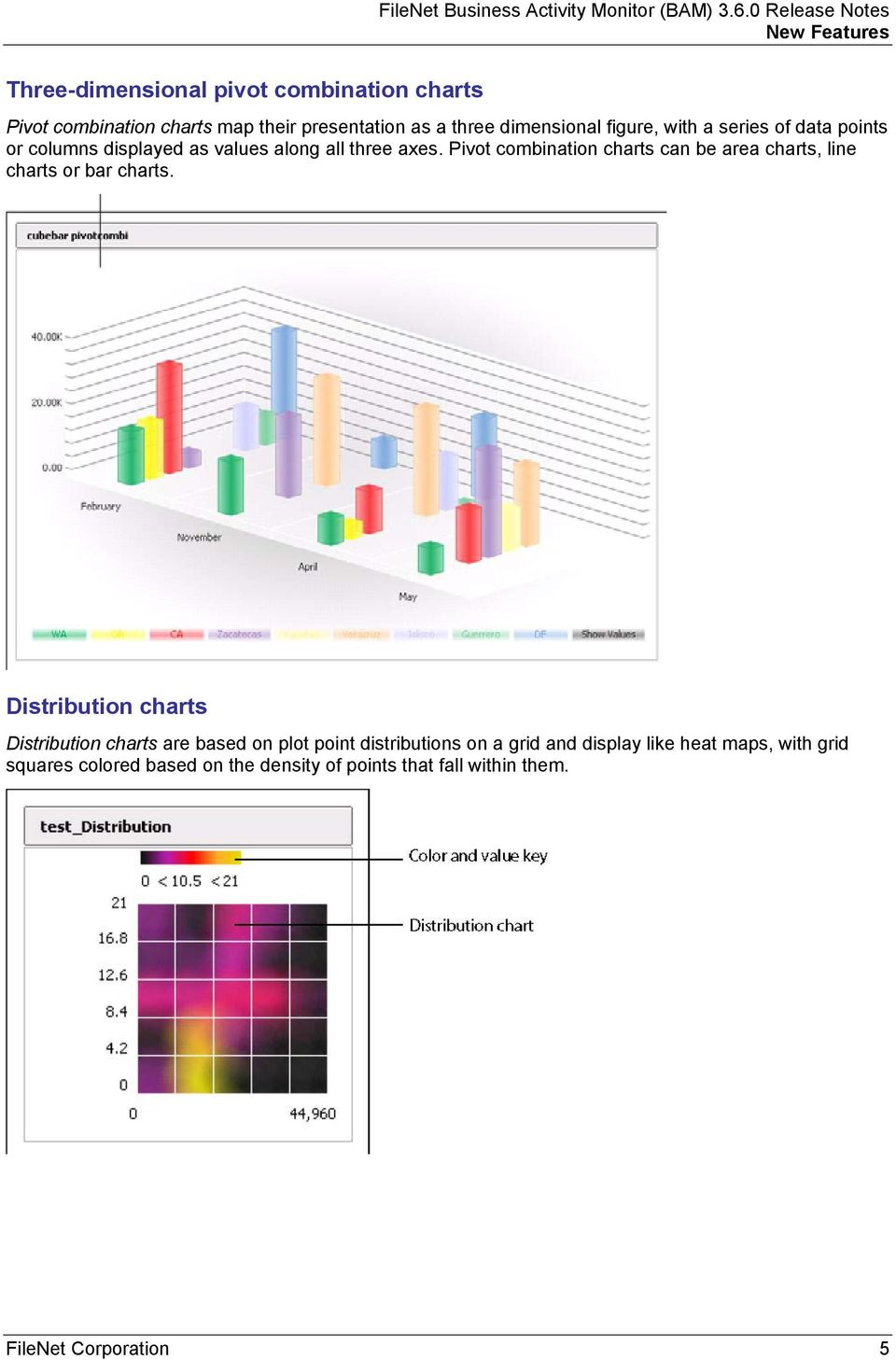 Pivot combination charts can be area charts, line charts or bar charts.