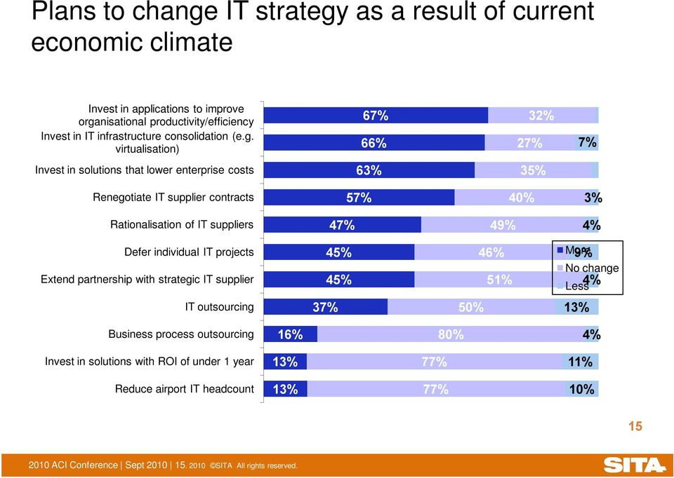 virtualisation) 67% 66% 32% 27% 7% Invest in solutions that lower enterprise costs 63% 35% Renegotiate IT supplier contracts 57% 40% 3% Rationalisation of IT suppliers 47% 49% 4%