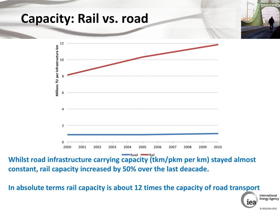 road infrastructure carrying capacity (tkm/pkm per km) stayed almost constant, rail
