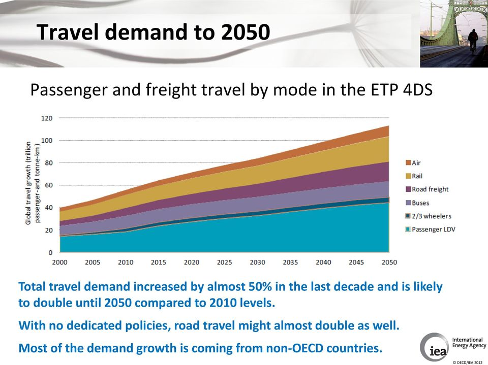 until 2050 compared to 2010 levels.