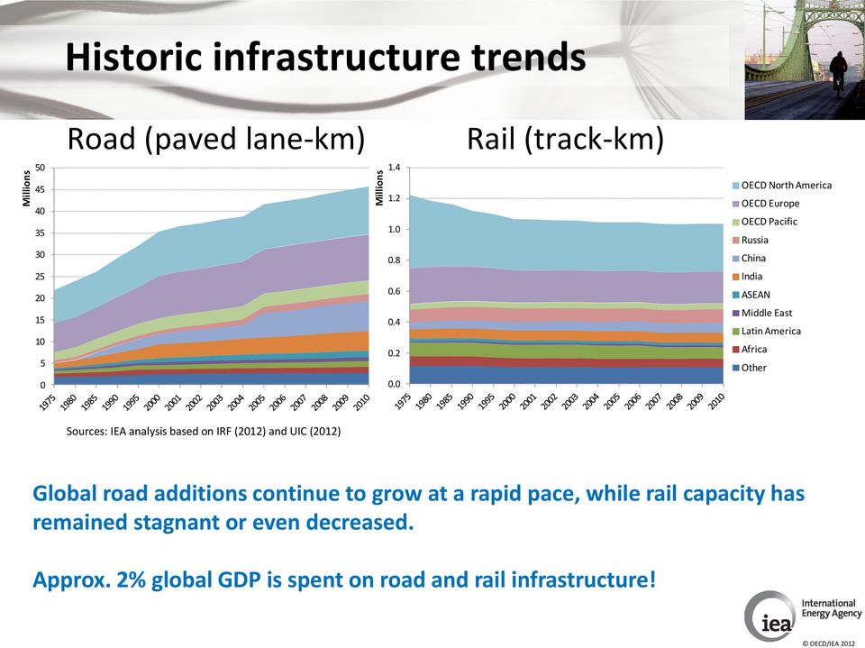 0 Rail (track-km) OECD North America OECD Europe OECD Pacific Russia China India ASEAN Middle East Latin America Africa Other Sources: IEA analysis