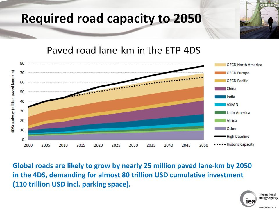 lane km by 2050 in the 4DS, demanding for almost 80 trillion