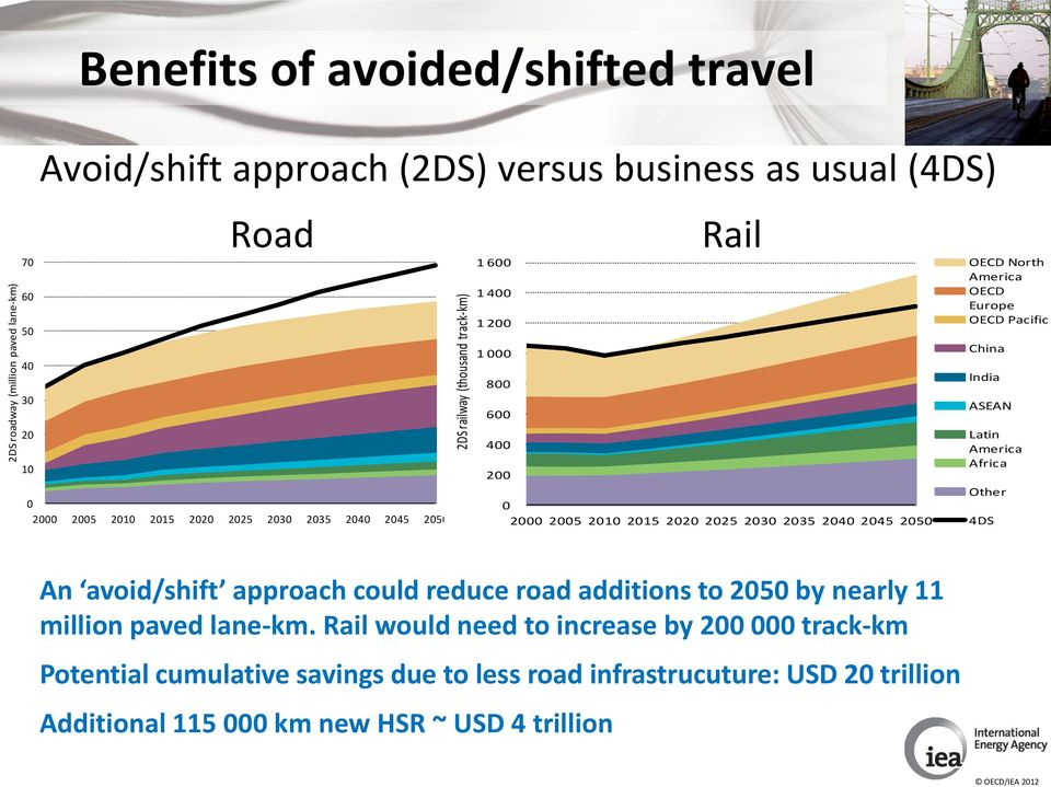 reduce road additions to 2050 by nearly 11 million paved lane-km.