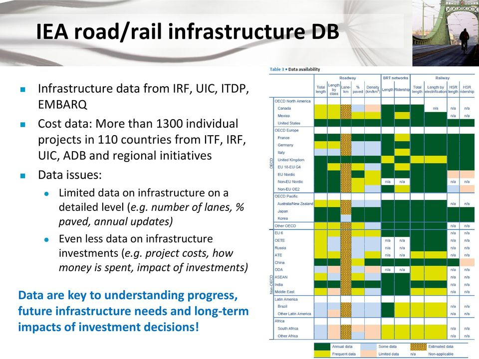 onal initiatives Data issues: Limited data on infrastructure on a detailed level (e.g.