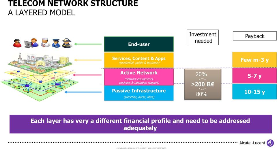 business & operation support) Passive Infrastructure (trenches, ducts, fibre) 20% >200 B 80%