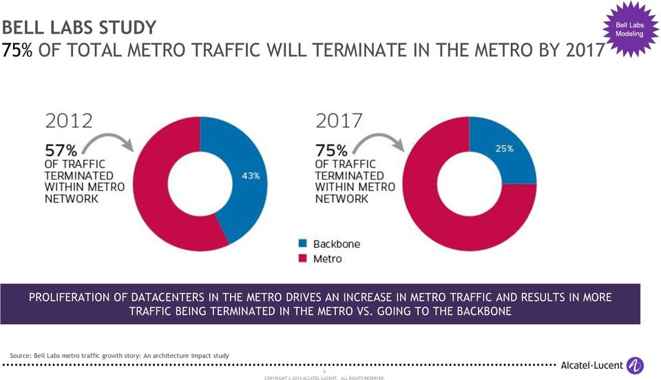 AND RESULTS IN MORE TRAFFIC BEING TERMINATED IN THE METRO VS.