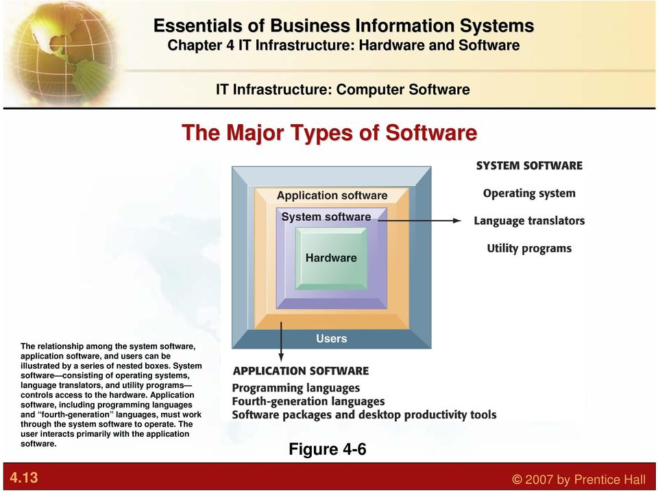 System software consisting of operating systems, language translators, and utility programs controls access to the hardware.