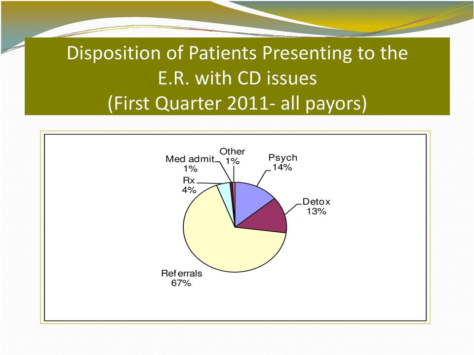 with CD issues (First Quarter 2011 all