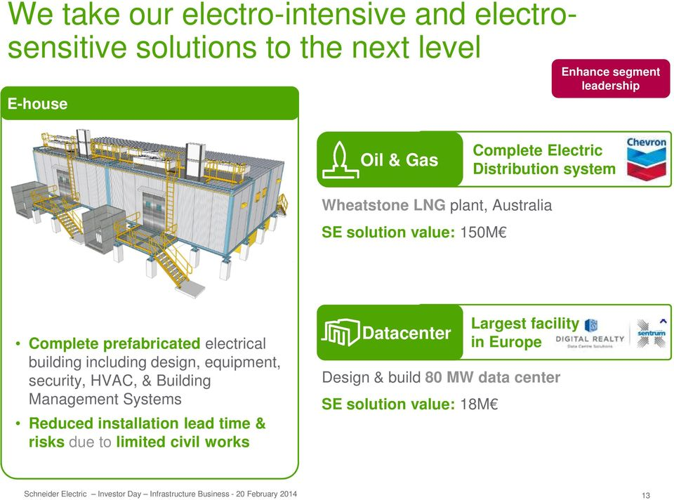 electrical building including design, equipment, security, HVAC, & Building Management Systems Reduced installation lead