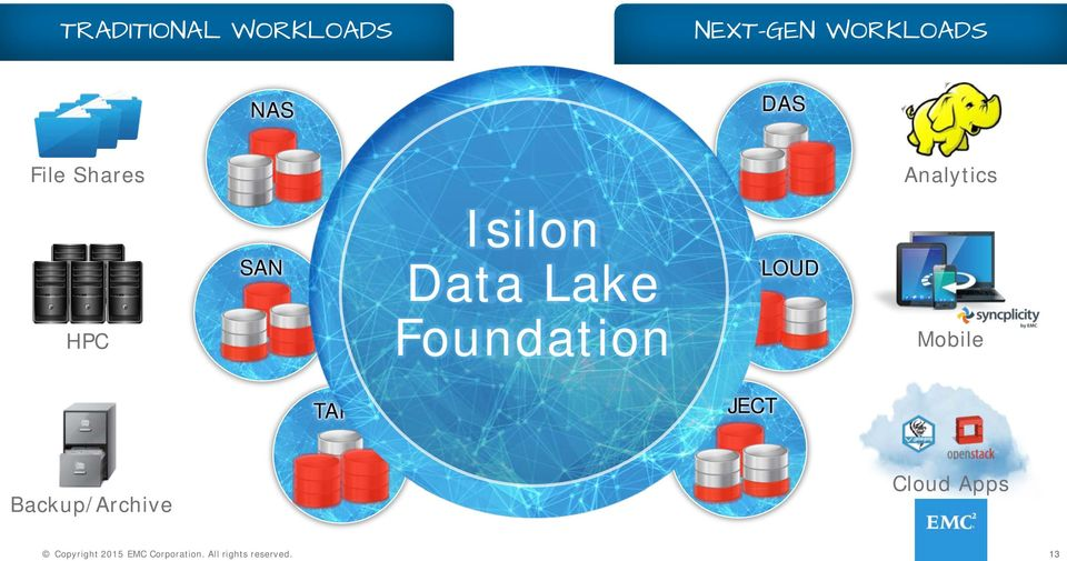 Isilon Data Lake Foundation CLOUD