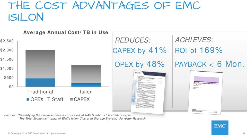 $500 $0 Traditional OPEX IT Staff Isilon CAPEX Sources: Quantifying the Business Benefits of