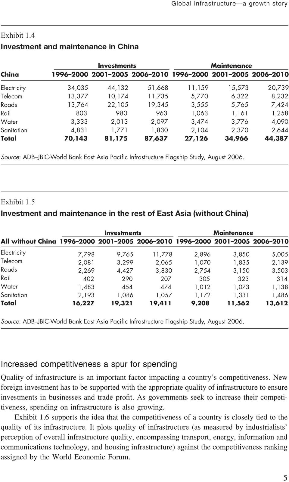 Total 0,,,,,, Source: ADB JBIC-World Bank East Asia Pacific Infrastructure Flagship Study, August 00. Exhibit.