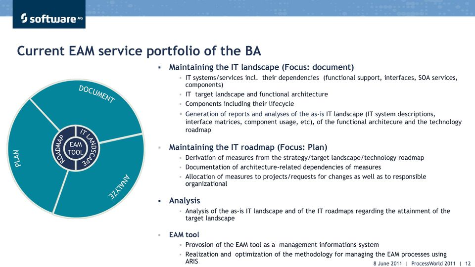 of the as-is IT landscape (IT system descriptions, interface matrices, component usage, etc), of the functional architecure and the technology roadmap EAM TOOL Maintaining the IT roadmap (Focus: