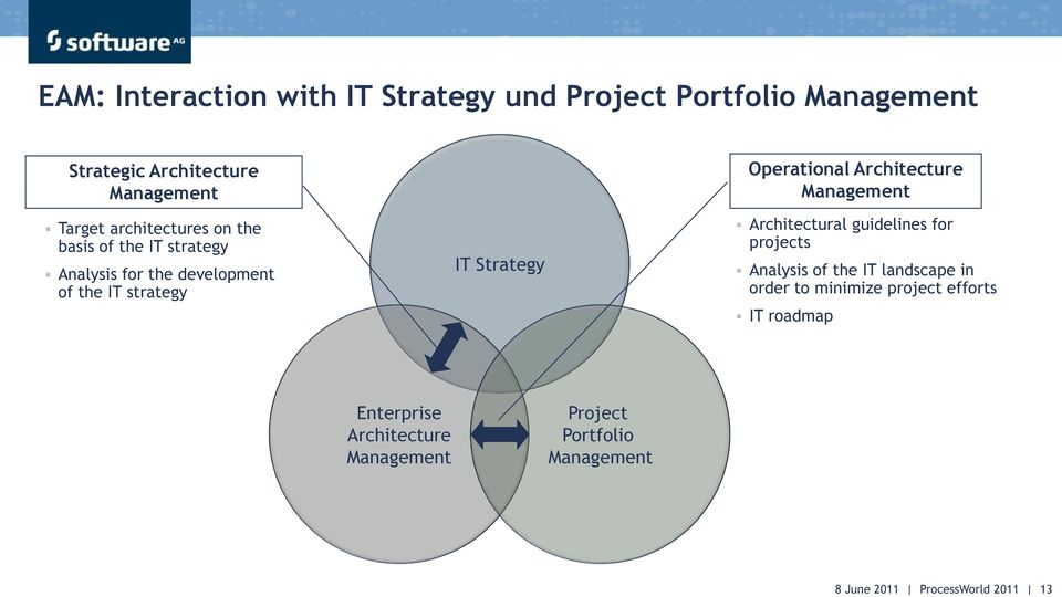 strategy IT Strategy Operational Architecture Management Architectural guidelines for projects Analysis of the IT