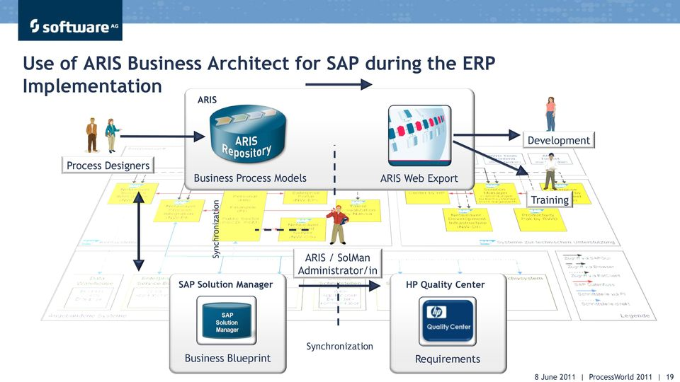 Business Process Models ARIS Web Export Training SAP Solution Manager ARIS /
