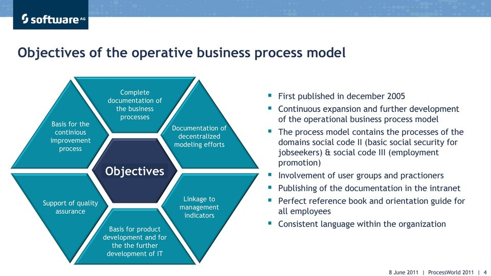 december 2005 Continuous expansion and further development of the operational business process model The process model contains the processes of the domains social code II (basic social security for