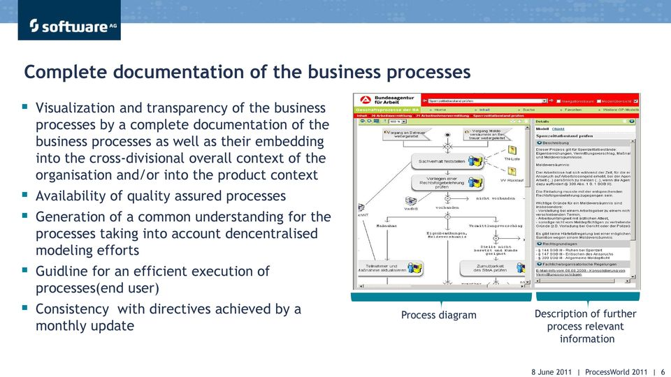 processes Generation of a common understanding for the processes taking into account dencentralised modeling efforts Guidline for an efficient execution of processes(end user)