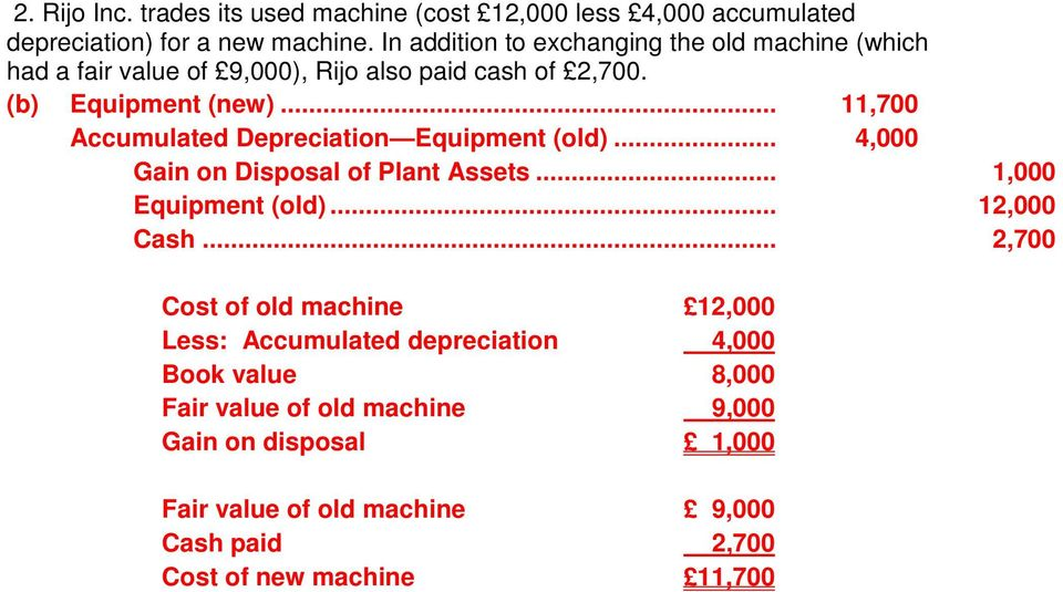 .. 11,700 Accumulated Depreciation Equipment (old)... 4,000 Gain on Disposal of Plant Assets... 1,000 Equipment (old)... 12,000.