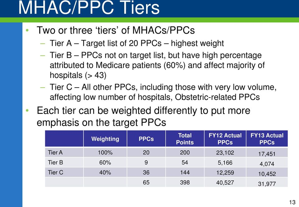 low number of hospitals, Obstetric-related PPCs Each tier can be weighted differently to put more emphasis on the target PPCs Weighting PPCs Total