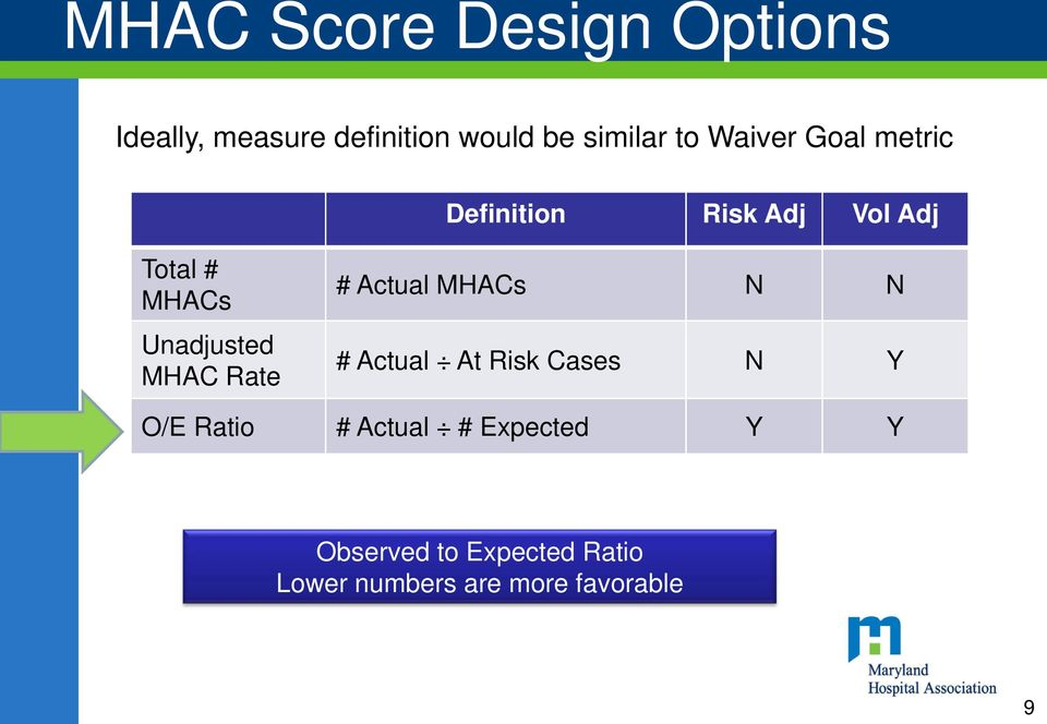 MHAC Rate # Actual MHACs N N # Actual At Risk Cases N Y O/E Ratio # Actual