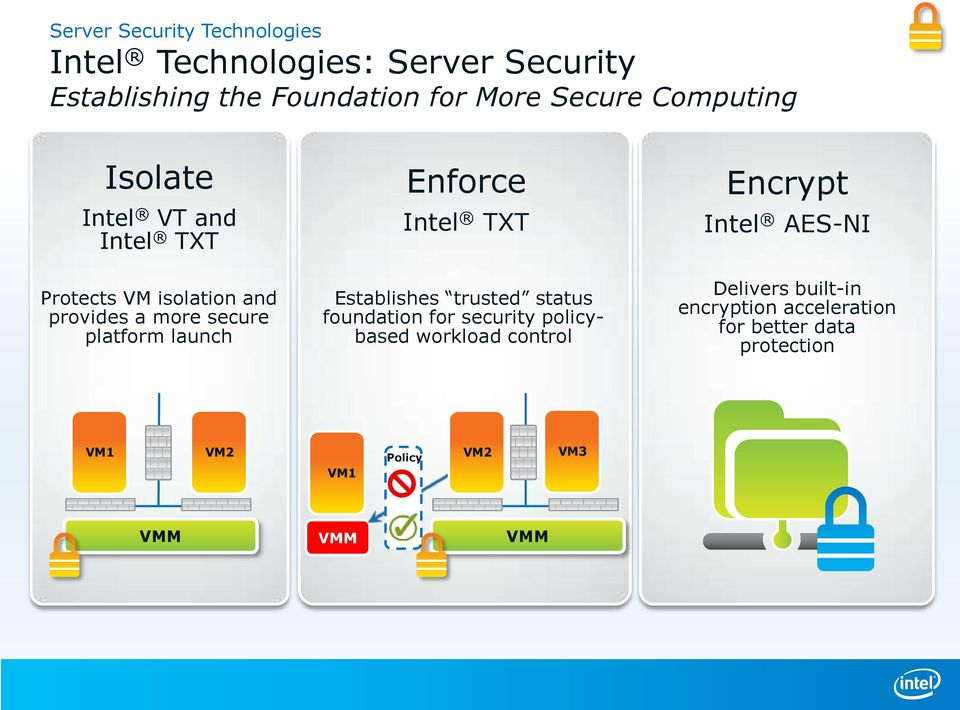 Enforce Intel TXT Establishes trusted status foundation for security policybased workload control Encrypt Intel