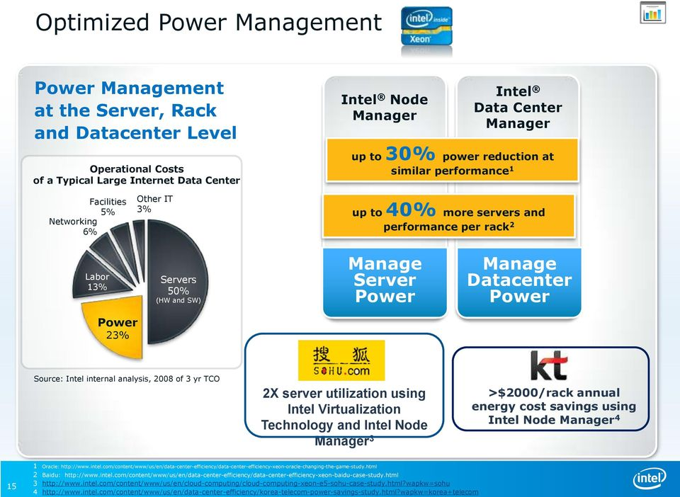 Datacenter Power Power 23% Source: Intel internal analysis, 2008 of 3 yr TCO 2X server utilization using Intel Virtualization Technology and Intel Node Manager 3 >$2000/rack annual energy cost