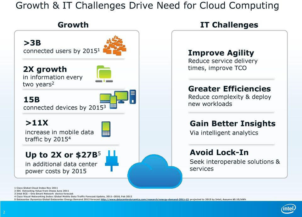complexity & deploy new workloads Gain Better Insights Via intelligent analytics Avoid Lock-In Seek interoperable solutions & services 1 Cisco Global Cloud Index Nov 2011 2 IDC Extracting Value from