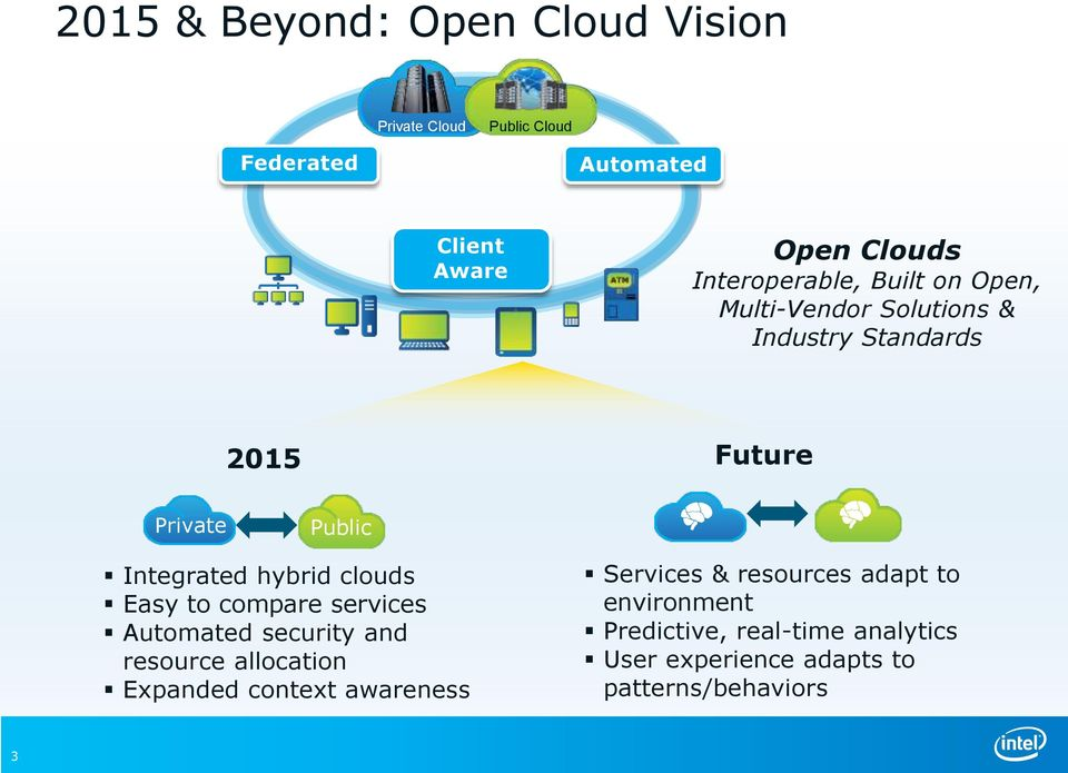 Interoperable, Built on Open, Multi-Vendor Solutions & Industry Standards Future 2015 Private Open Clouds