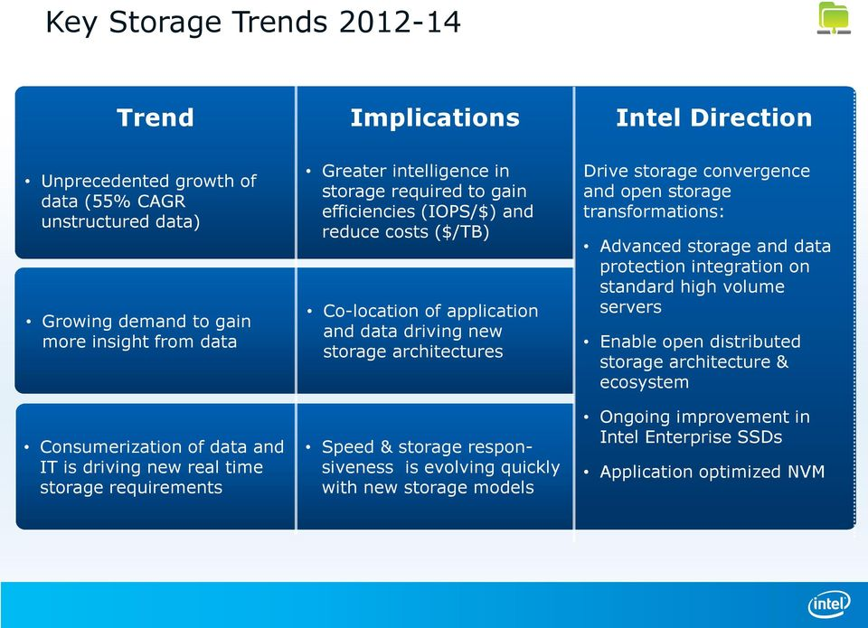 data driving new storage architectures Speed & storage responsiveness is evolving quickly with new storage models Drive storage convergence and open storage transformations: Advanced