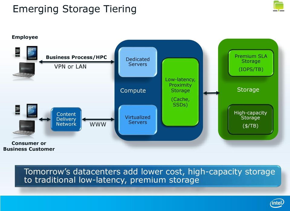 Network WWW Virtualized Servers High-capacity Storage ($/TB) Consumer or Business Customer
