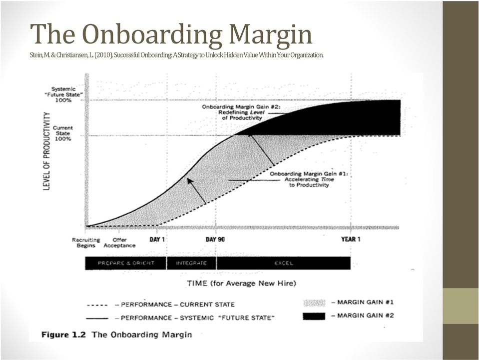 Successful Onboarding: A Strategy