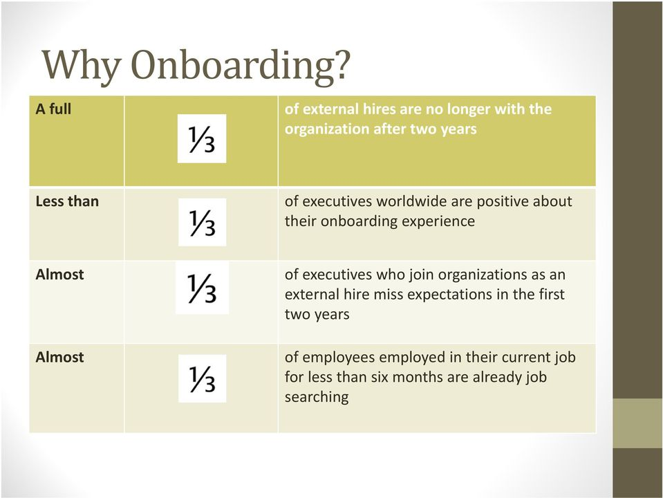 executives worldwide are positive about their onboarding experience Almost Almost of