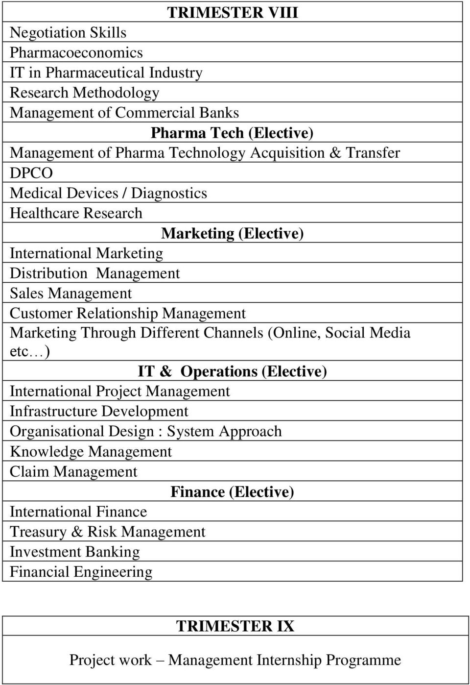 Management Marketing Through Different Channels (Online, Social Media etc ) IT & Operations (Elective) International Project Management Infrastructure Development Organisational Design : System