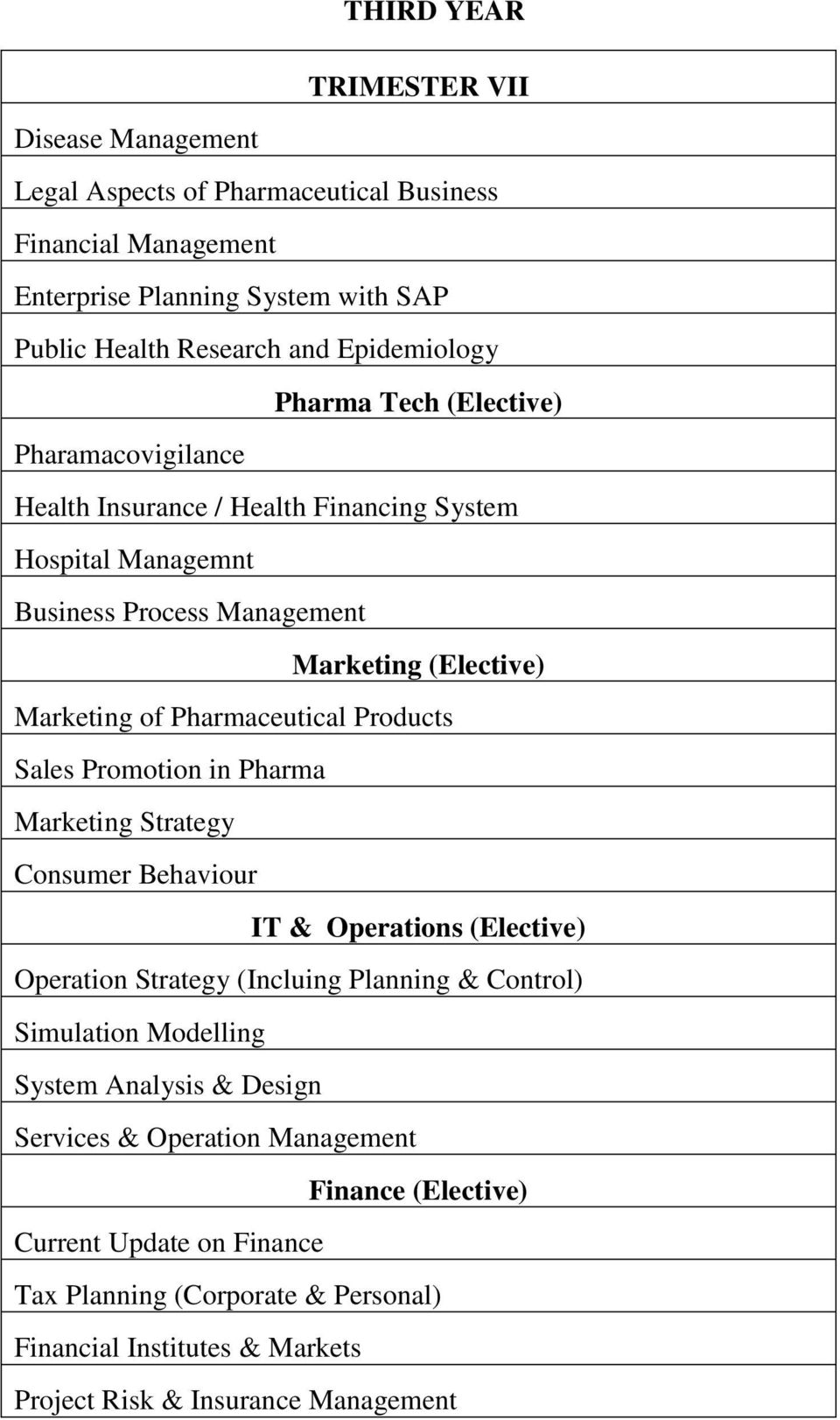 Products Sales Promotion in Pharma Marketing Strategy Consumer Behaviour IT & Operations (Elective) Operation Strategy (Incluing Planning & Control) Simulation Modelling System