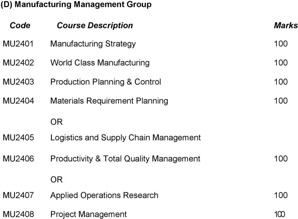 Materials Requirement Planning 100 OR MU2405 Logistics and Supply Chain Management MU2406