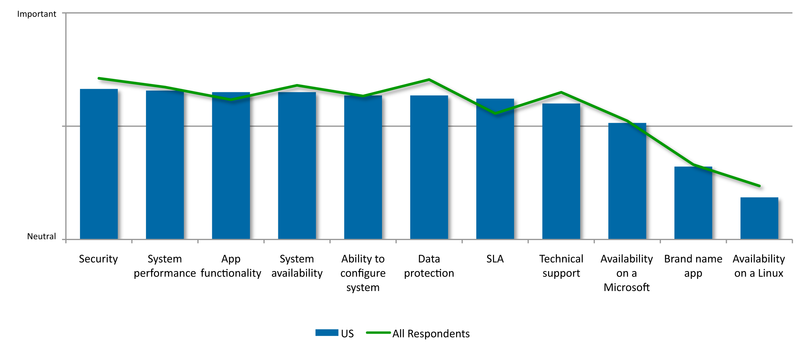 In the US, the attributes of Security, Availability, Performance and Application Functionality ranked as the most important.