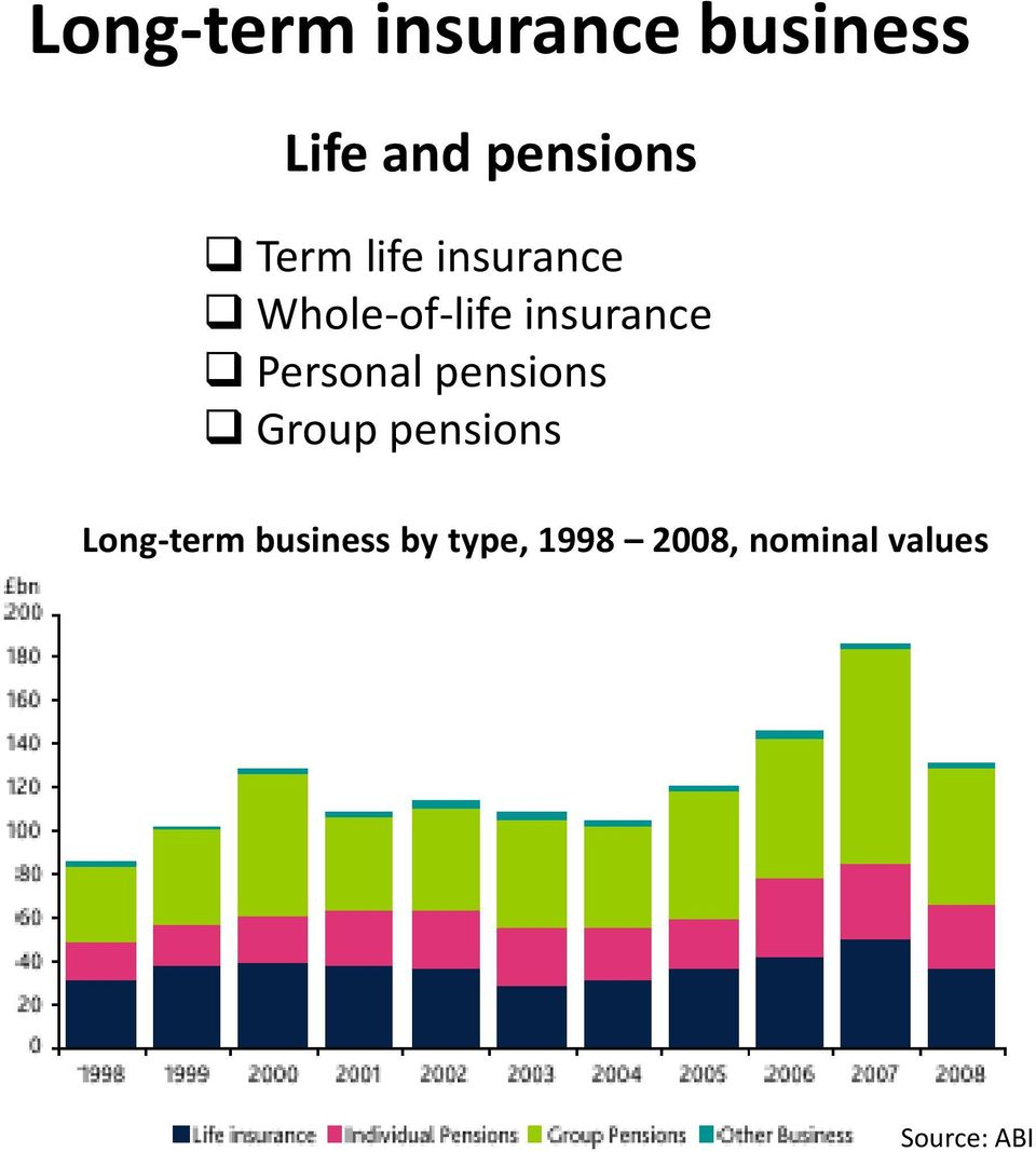 Personal pensions Group pensions Long-term