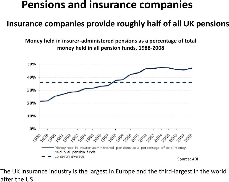 total money held in all pension funds, 1988-2008 Source: ABI The UK insurance