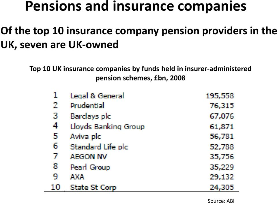 are UK-owned Top 10 UK insurance companies by funds