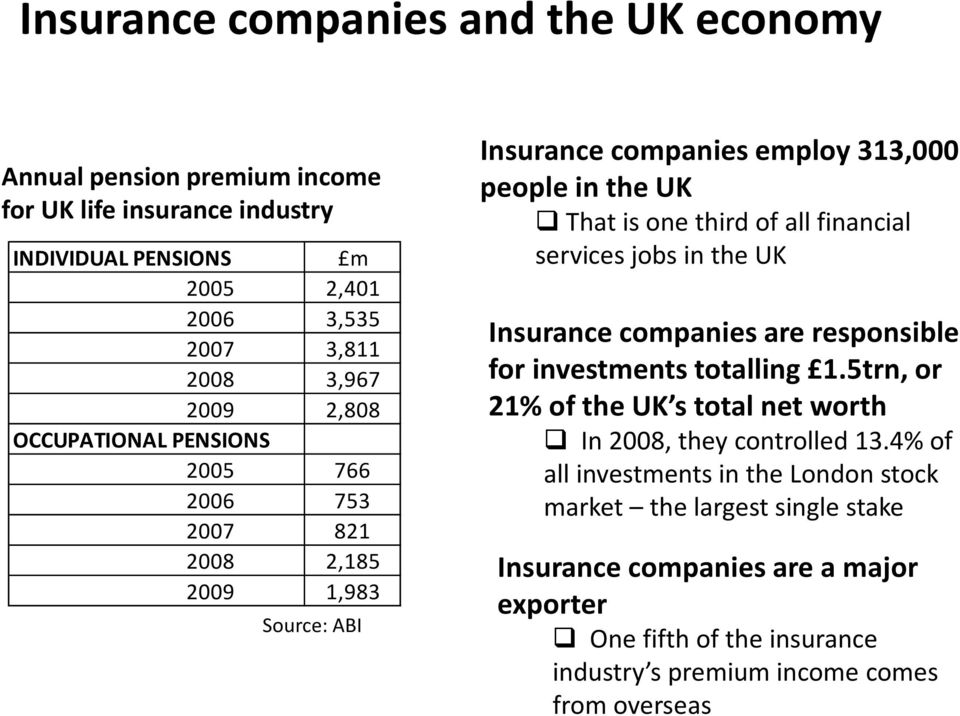 financial services jobs in the UK Insurance companies are responsible for investments totalling 1.5trn, or 21% of the UK s total net worth In 2008, they controlled 13.