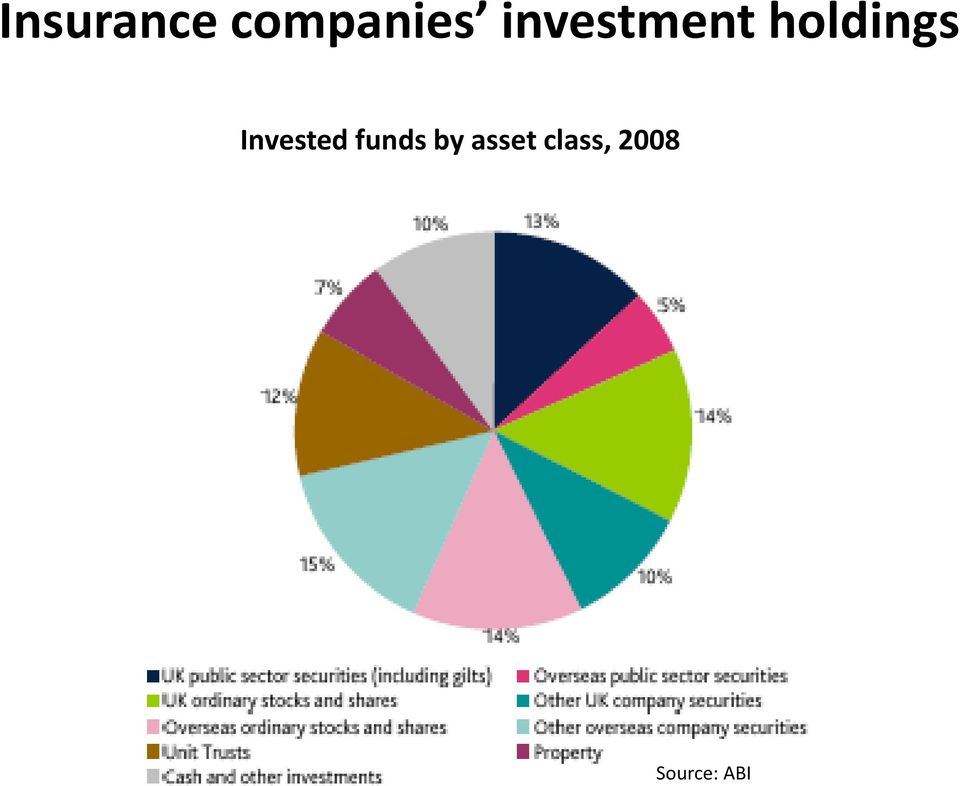 Invested funds by