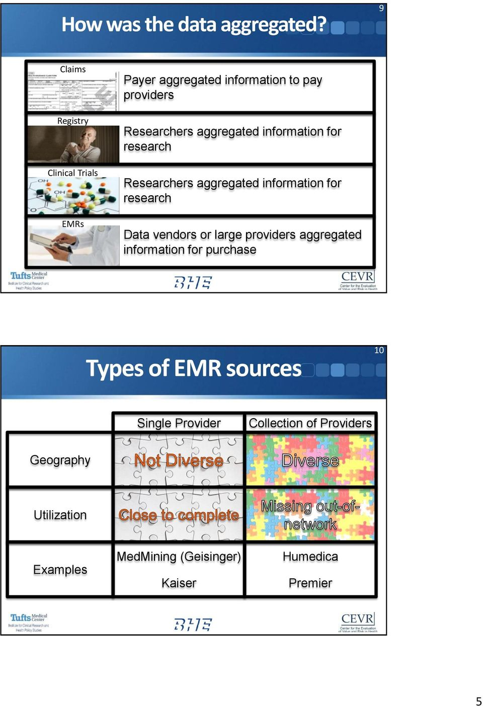 aggregated information for research Researchers aggregated information for research Data vendors or