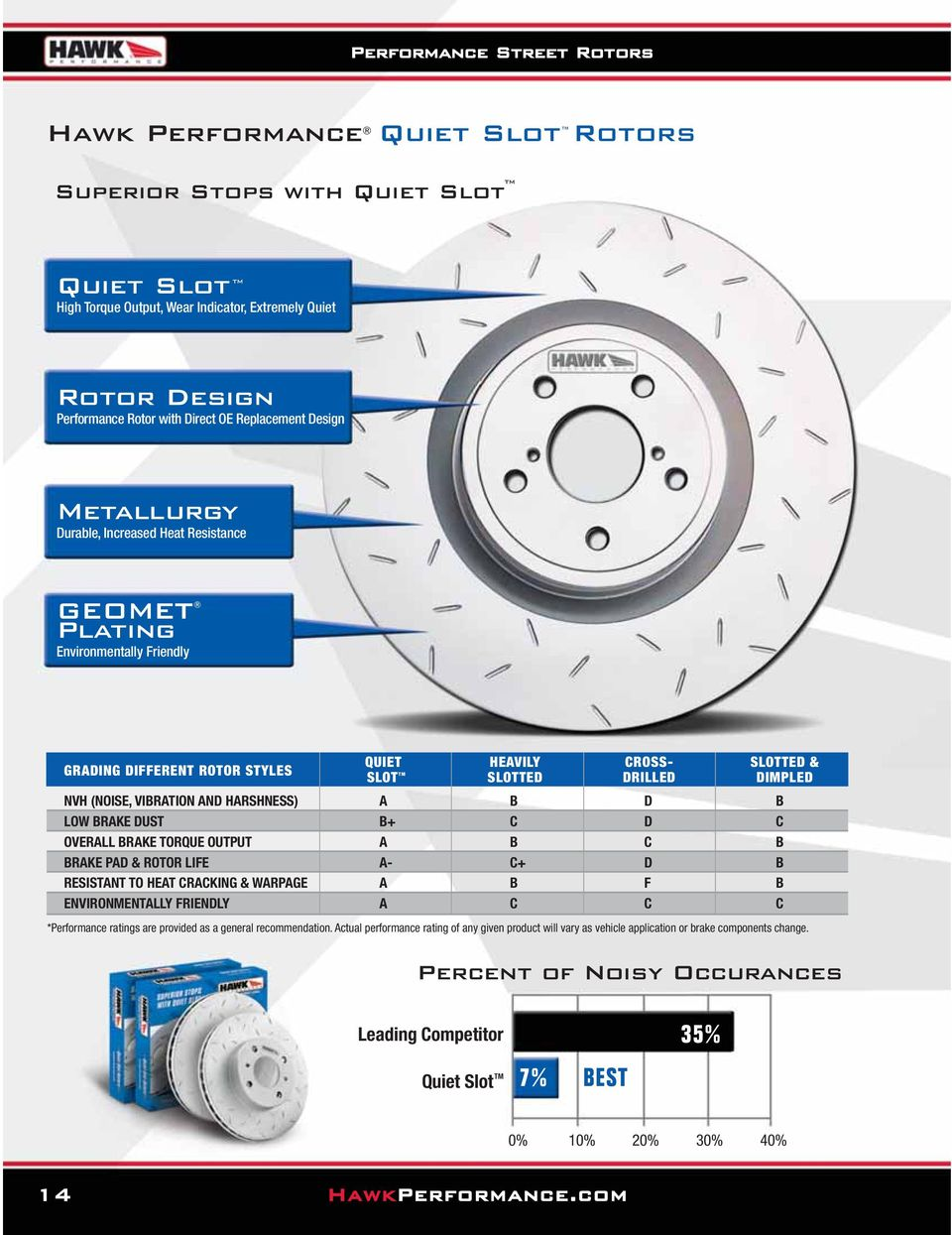 DRILLED DIMPLED NVH (NOISE, VIBRATION AND HARSHNESS) A B D B LOW BRAKE DUST B+ C D C OVERALL BRAKE TORQUE OUTPUT A B C B BRAKE PAD & ROTOR LIFE A- C+ D B RESISTANT TO HEAT CRACKING & WARPAGE A B F B