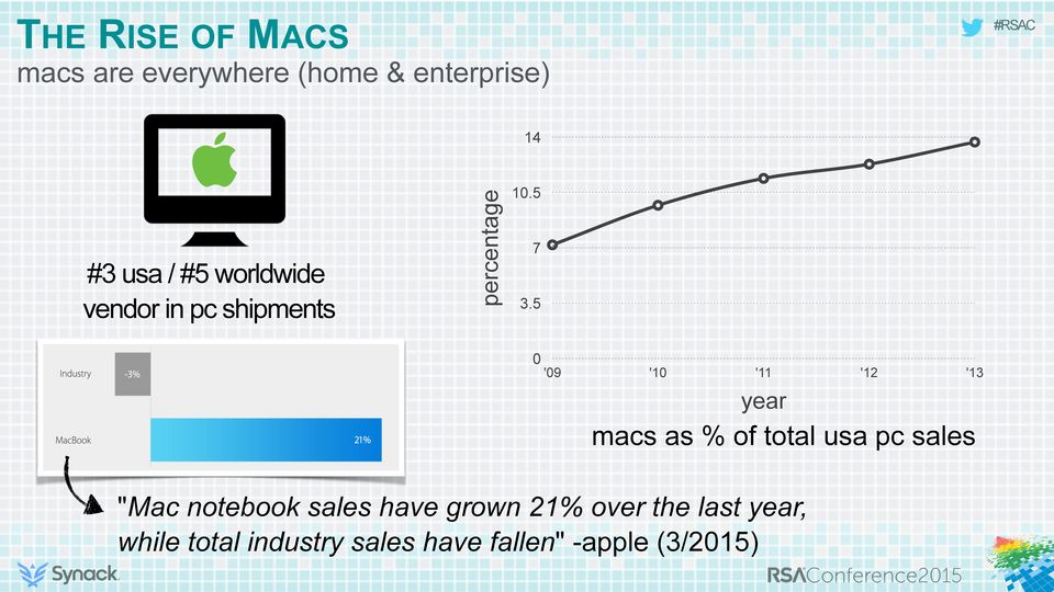 "5 0 '09 '10 '11 '12 '13 year macs as % of total usa pc sales ""Mac"